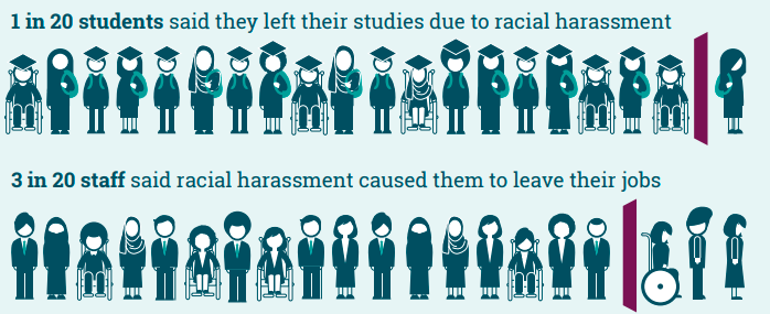 Image showing one in twenty students leaving studies due to racial harassment and 3 in 20 staff leaving their job due to racial harassment.