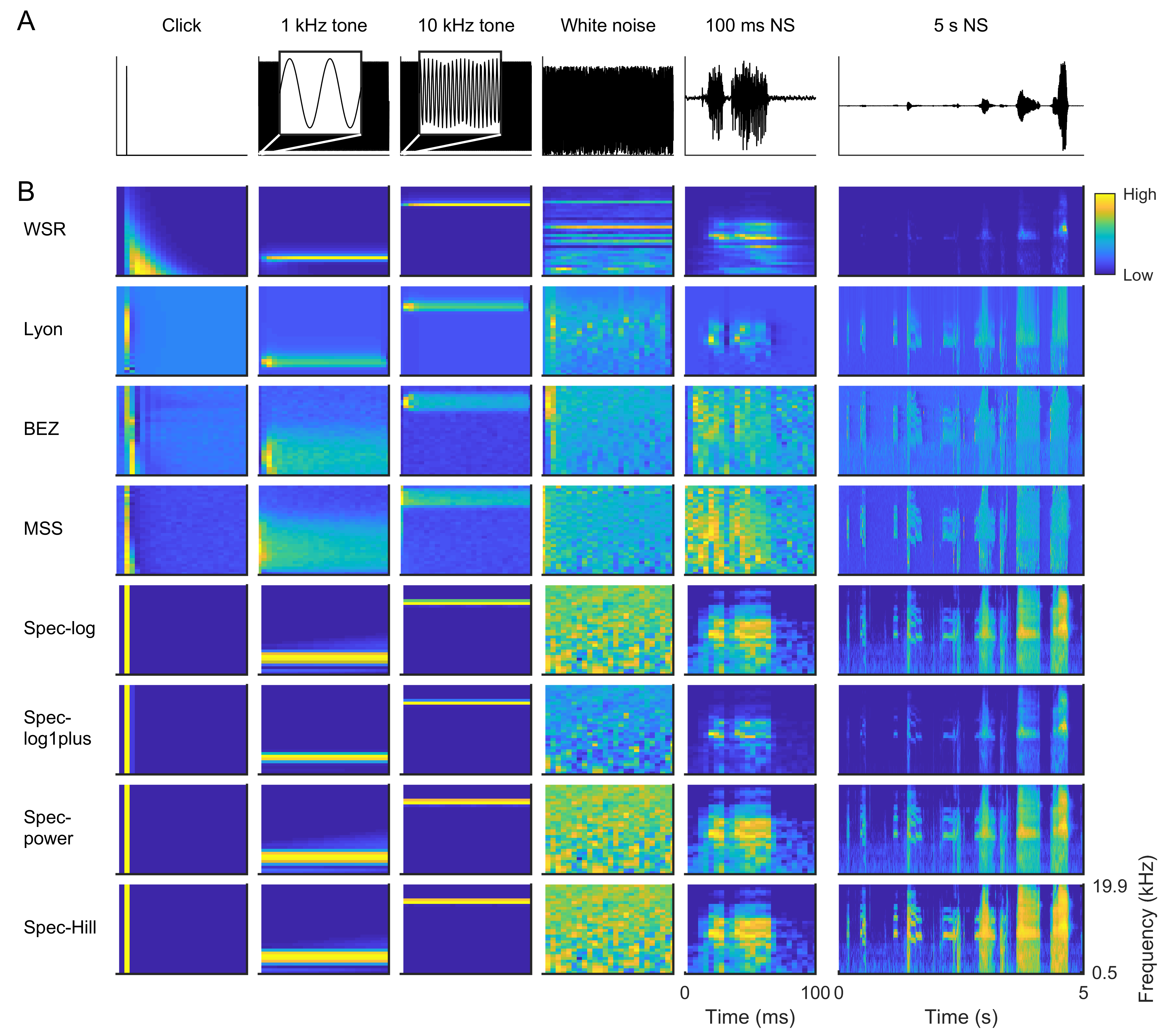 Cochlegram showing frequencies ranging from low to high produced in all cochlear models used when exposed to the following sounds: a click, different kHz of pure tones, white noise, natural sounds and human speech.
