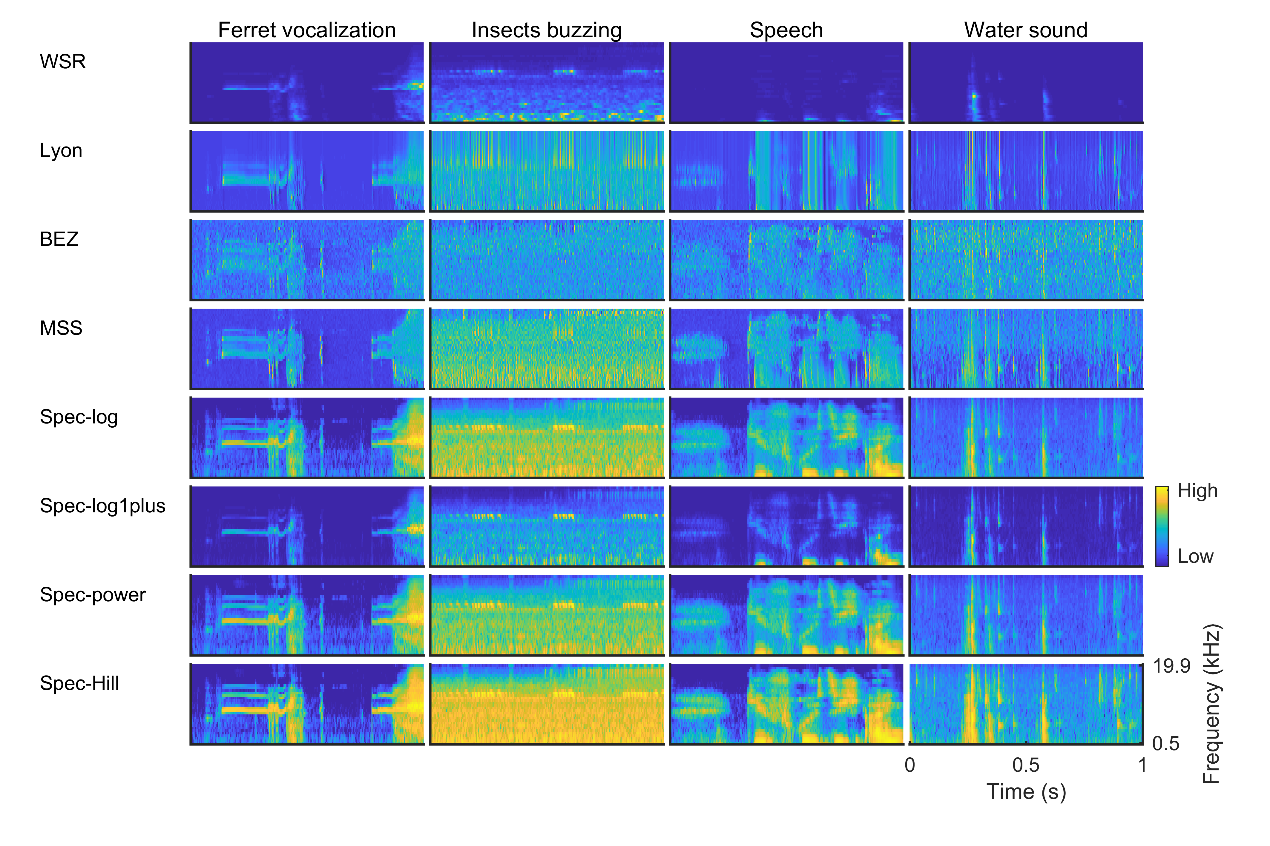 Cochleagrams showing frequencies ranging from high to low produced by each cochlear model when exposed to four natural sounds: ferret vocalization, insects buzzing, speech and water sound.